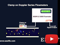 Doppler Flow Meter Principle - Animation EESIFLO