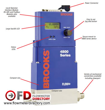Thermal Mass Flow meter and Mass Flow Controller 4800 Series